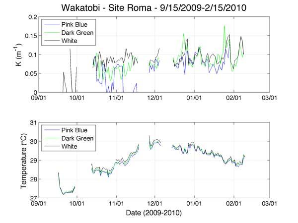 Wakatobi - Site Roma - 9/15/2009-2/15/2010