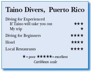 Rating for Taino Divers